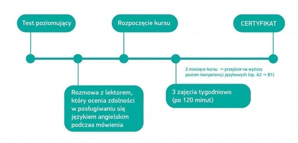 Kurs intensywny angielskiego online